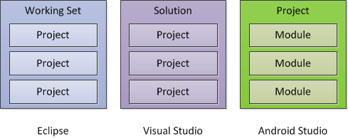 Project Structure in different IDEs